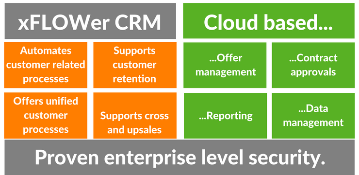 How xFLOWer CRM system works?