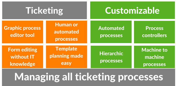ticketing expedience